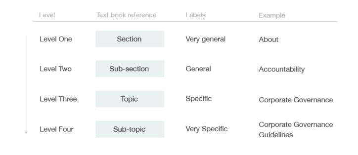 Illustration comparing levels to textbook sections